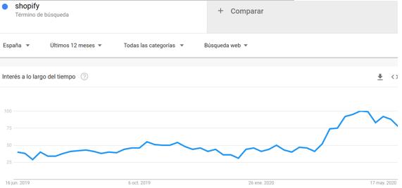 Crecimiento de shopify covid